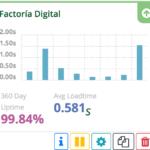 Desponibilidad Factoria Digital en un año
