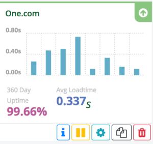 Disponibilidad de One.com