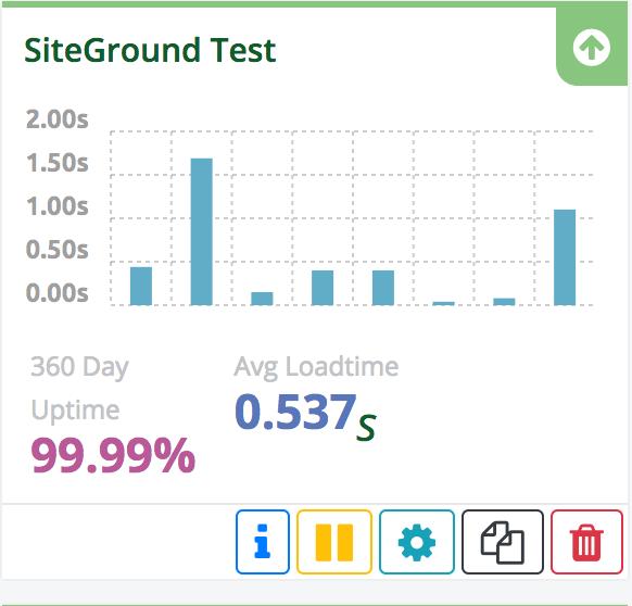 Disponibilidad de SiteGround durante 2018