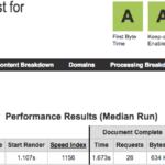 Test de velocidad a Raiola Networks con Webpagetest