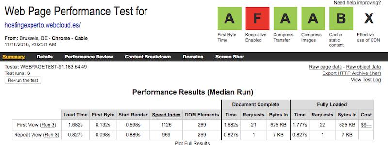 Prueba de velocidad con Webpagetest.org al hosting de Raiola Networks