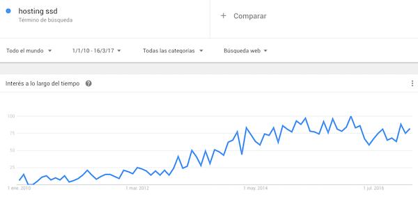 Ecolución de la popularidad del Hosting SSD según Google Trends