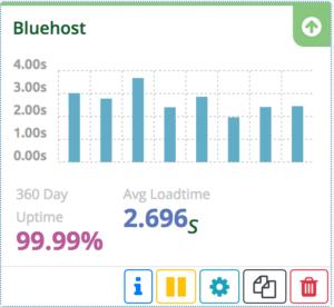 Disponibilidad de Bluehost