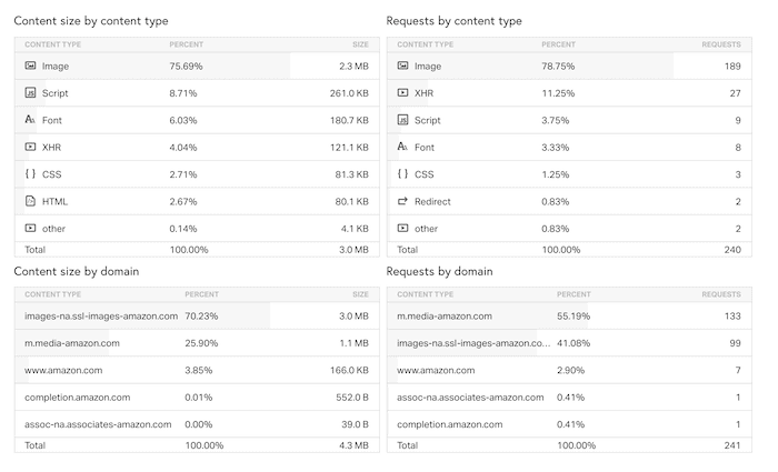 Pingdom content type distribution